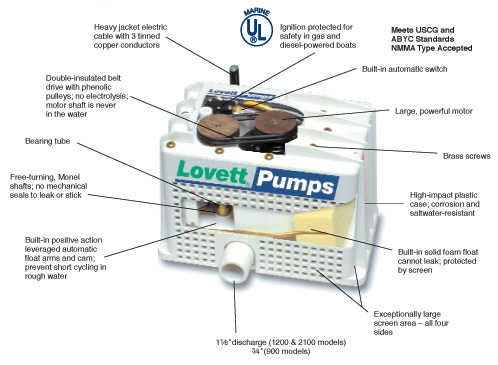 Lovett Pumps Cut out